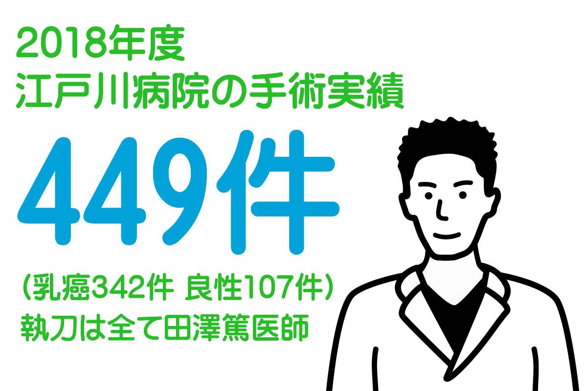 乳癌の手術は江戸川病院