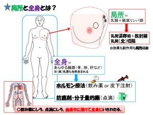 局所療法と全身療法-1